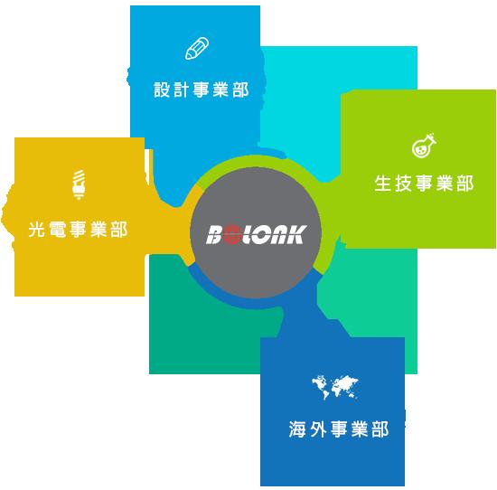 BOLONK organization